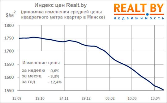 Падение цен на недвижимость